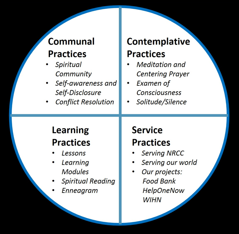 Four-Categories-of-Spiritual-Practice